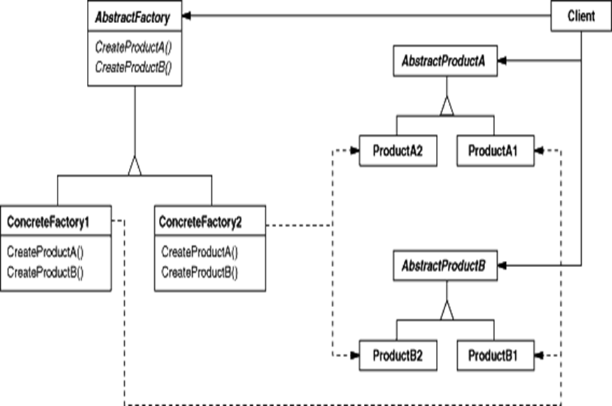 Design Pattern – Abstract Factory | Nixforest